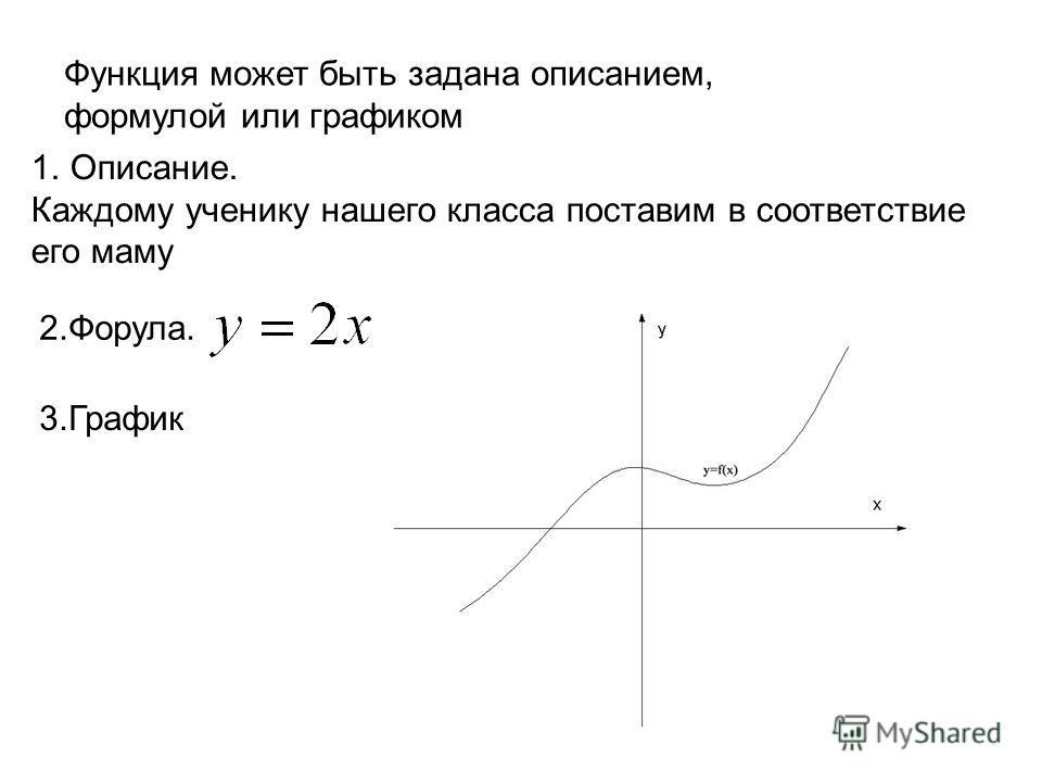 Функция может быть задана описанием, формулой или графиком 1.Описание. Каждому ученику нашего класса поставим в соответствие его маму 2.Форула. 3.График