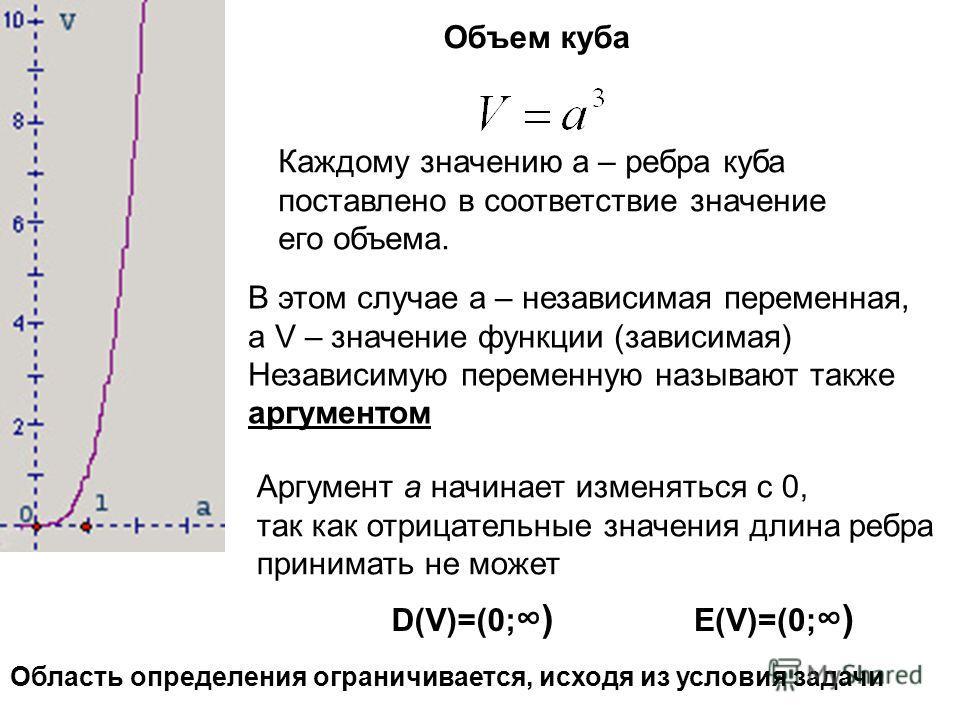 : Каждому значению а – ребра куба поставлено в соответствие значение его объема. Объем куба В этом случае а – независимая переменная, а V – значение функции (зависимая) Независимую переменную называют также аргументом Аргумент а начинает изменяться с