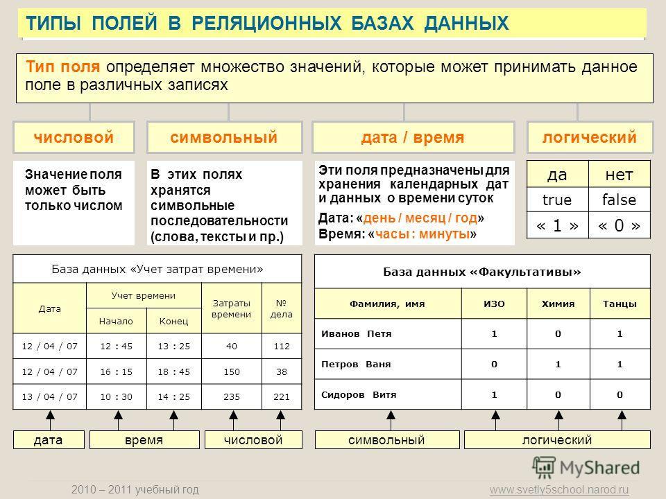 www.svetly5school.narod.ru 2010 – 2011 учебный год ТИПЫ ПОЛЕЙ В РЕЛЯЦИОННЫХ БАЗАХ ДАННЫХ Тип поля определяет множество значений, которые может принимать данное поле в различных записях числовойсимвольныйдата / времялогический Значение поля может быть