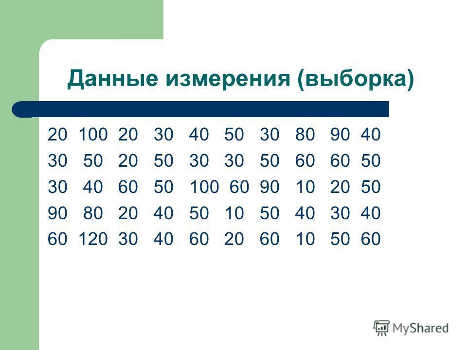 Данные измерения (выборка) 20 100 20 30 40 50 30 80 90 40 30 50 20 50 30 30 50 60 60 50 30 40 60 50 100 60 90 10 20 50 90 80 20 40 50 10 50 40 30 40 60 120 30 40 60 20 60 10 50 60