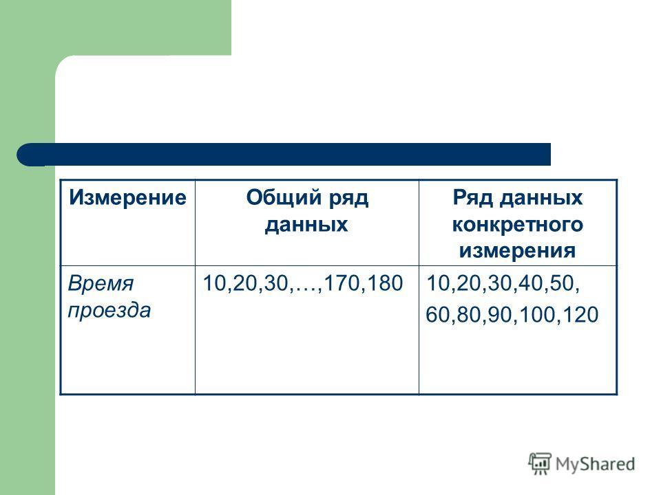 ИзмерениеОбщий ряд данных Ряд данных конкретного измерения Время проезда 10,20,30,…,170,18010,20,30,40,50, 60,80,90,100,120