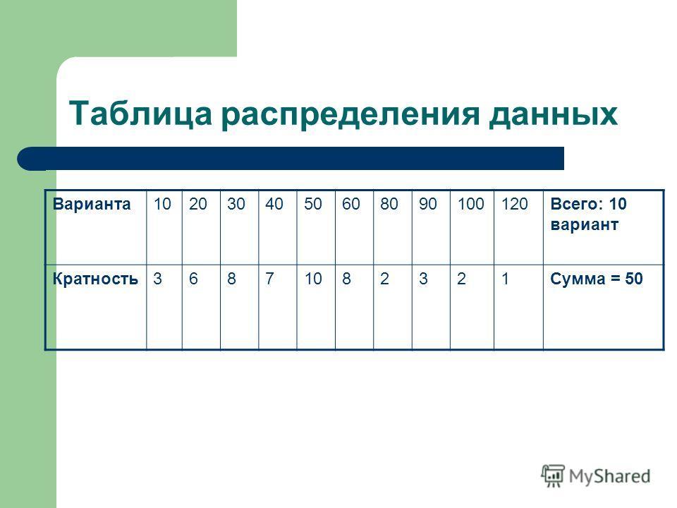 Таблица распределения данных Варианта1020304050608090100120Всего: 10 вариант Кратность36871082321Сумма = 50