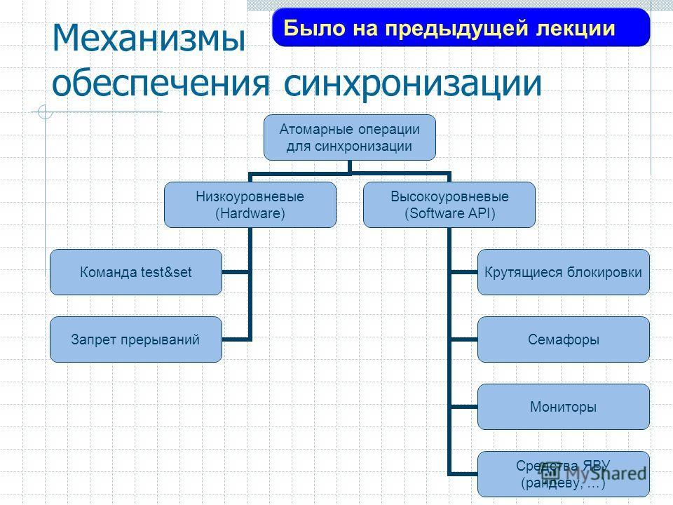4 Механизмы обеспечения синхронизации Атомарные операции для синхронизации Низкоуровневые (Hardware) Команда test&set Запрет прерываний Высокоуровневые (Software API) Крутящиеся блокировки Семафоры Мониторы Средства ЯВУ (рандеву, …) Было на предыдуще