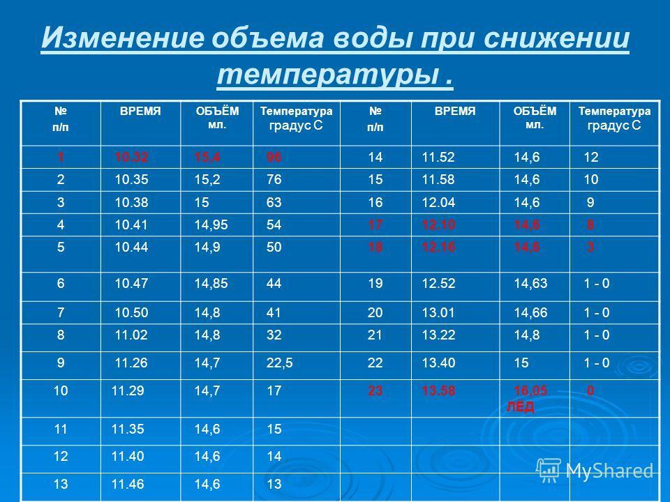 Изменение объема воды при снижении температуры. п/п ВРЕМЯОБЪЁМ мл. Температура градус С п/п ВРЕМЯОБЪЁМ мл. Температура градус С 1 10.32 15,4 9614 11.52 14,6 12 2 10.35 15,2 7615 11.58 14,6 10 3 10.38 15 6316 12.04 14,6 9 4 10.41 14,95 5417 12.10 14,6
