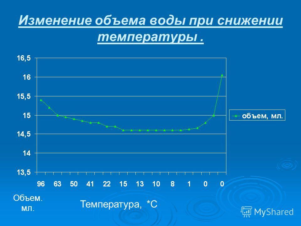 Изменение объема воды при снижении температуры. Температура, *С Объем. мл.