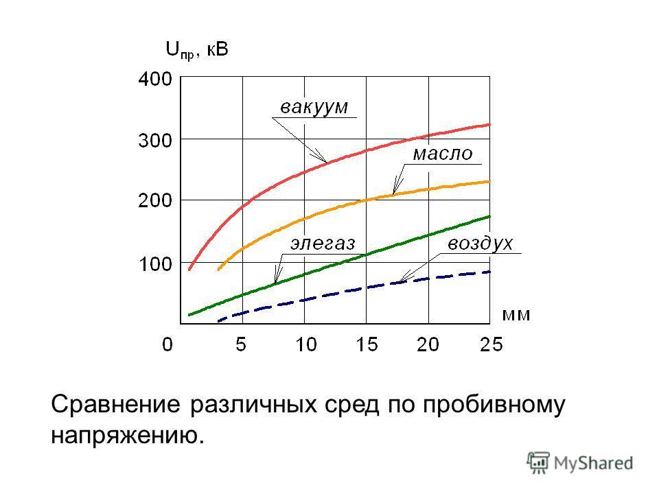 Сравнение различных сред по пробивному напряжению.