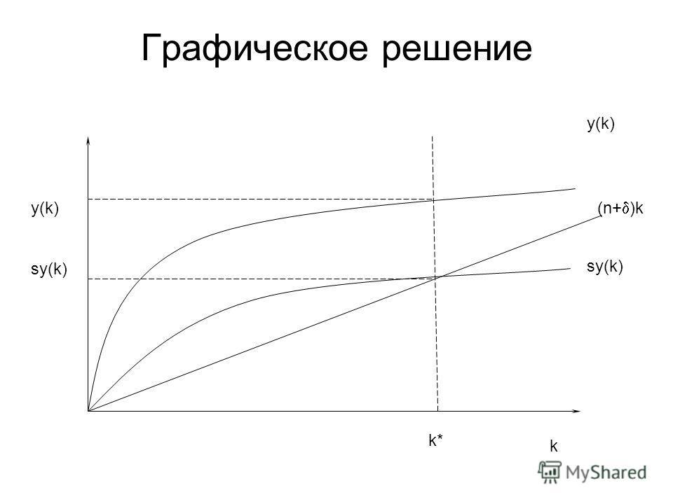 Графическое решение y(k) sy(k) k y(k) (n+ )k sy(k) k*