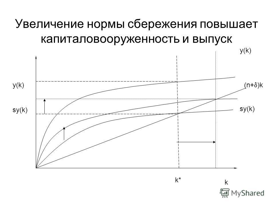 Увеличение нормы сбережения повышает капиталовооруженность и выпуск y(k) sy(k) k y(k) (n+ )k sy(k) k*