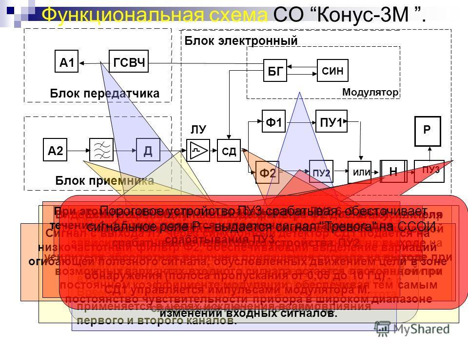 ЛУ Функциональная схема СО Конус-3М. Модулятор СД Ф2 Ф1 ПУ3 ИЛИ СИН БГ ПУ1 Блок приемника Блок передатчика Блок электронный H ПУ2 СВЧ–генератор (ГСВЧ) через передающую антенну А1 излучает в контролируемое пространство зондирующий сигнал мощностью не