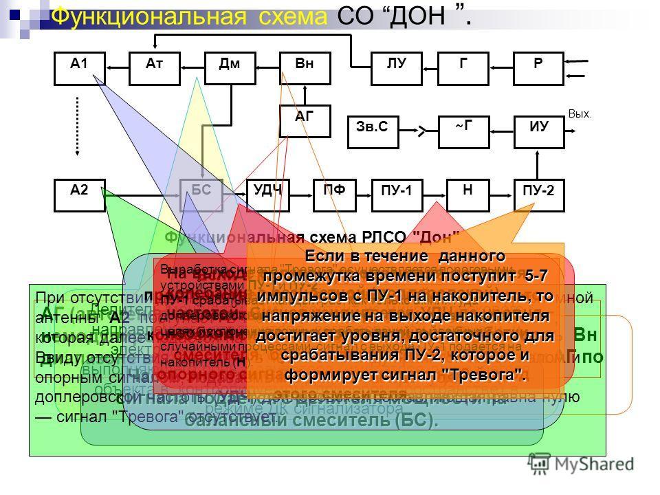 Функциональная схема РЛСО