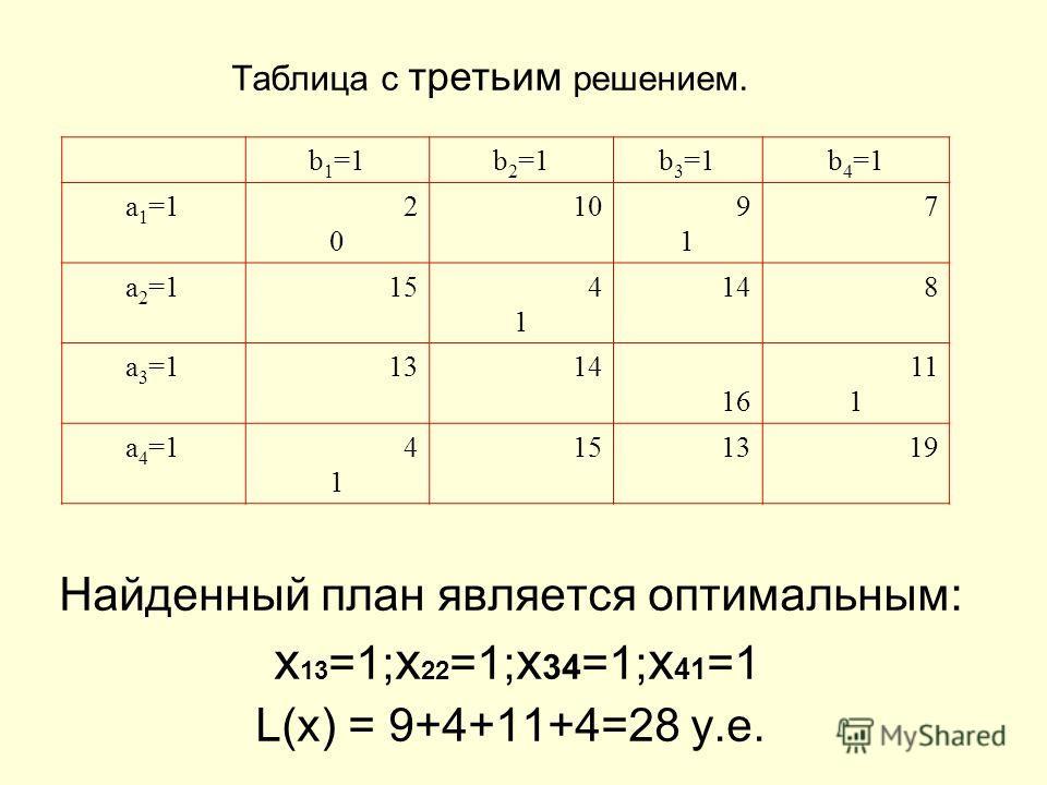 Таблица с третьим решением. Найденный план является оптимальным: x 13 =1; x 22 =1; x 34 =1; x 41 =1 L(x) = 9+4+11+4=28 y.e. b 1 =1b 2 =1b 3 =1b 4 =1 a 1 =1 2 0 109191 7 a 2 =1 154141 148 a 3 =1 1314 16 11 1 a 4 =1 4 1 15 1319