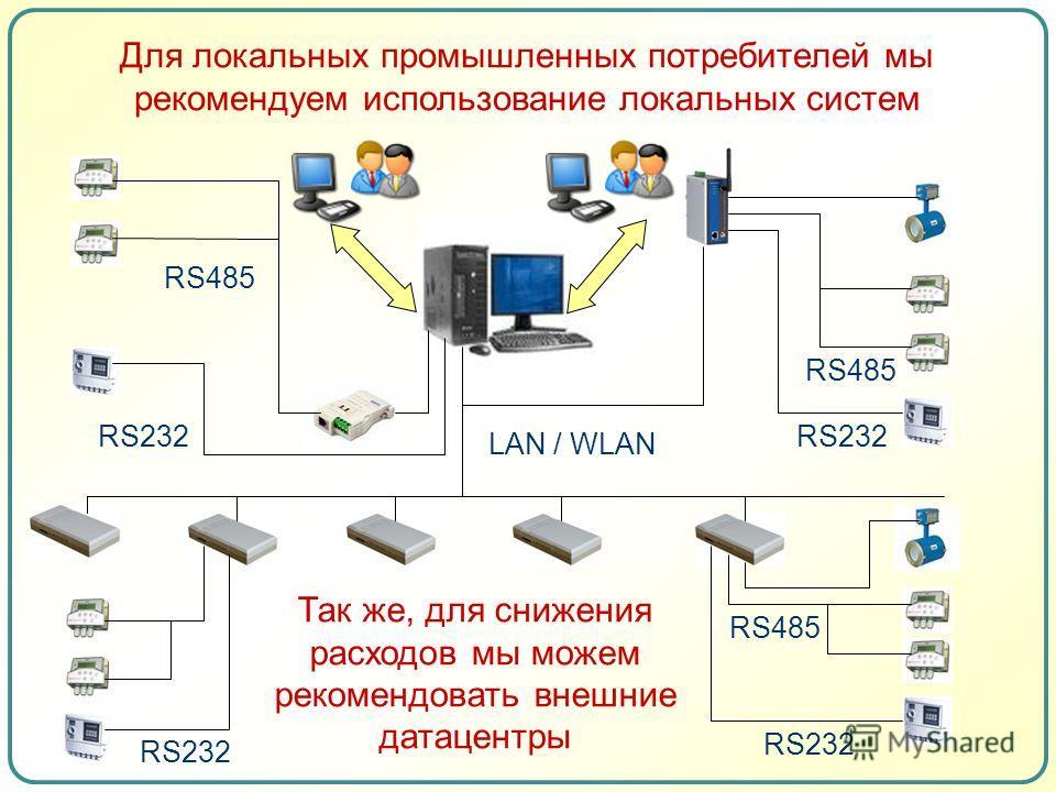 RS232 RS485 LAN / WLAN RS232 RS485 RS232 RS485 Для локальных промышленных потребителей мы рекомендуем использование локальных систем Так же, для снижения расходов мы можем рекомендовать внешние датацентры