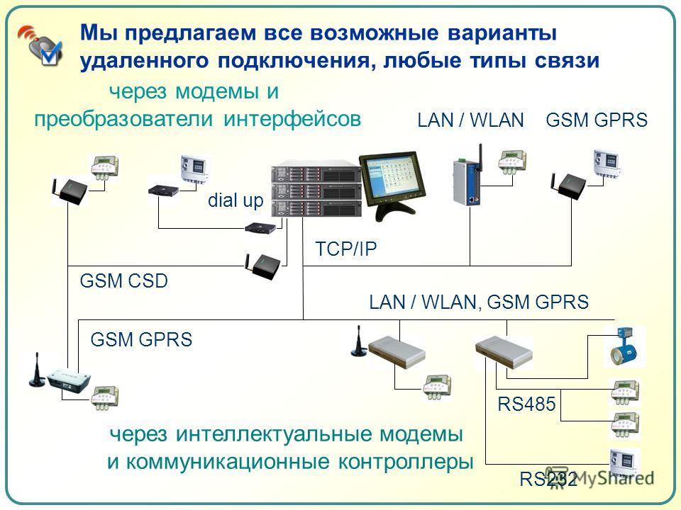 Мы предлагаем все возможные варианты удаленного подключения, любые типы связи GSM CSD через модемы и преобразователи интерфейсов LAN / WLAN TCP/IP dial up GSM GPRS через интеллектуальные модемы и коммуникационные контроллеры RS232 RS485 LAN / WLAN, G