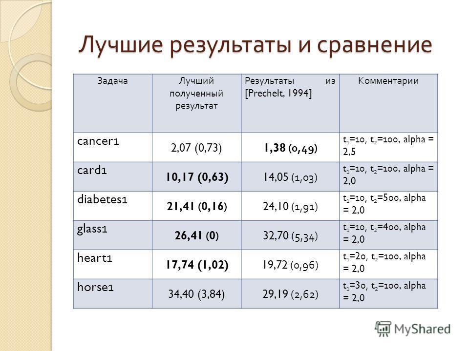Лучшие результаты и сравнение ЗадачаЛучший полученный результат Результаты из [Prechelt, 1994] Комментарии cancer1 2,07 (0,73)1,38 (0,49) t 1 =10, t 2 =100, alpha = 2,5 card1 10,17 (0,63)14,05 (1,03) t 1 =10, t 2 =100, alpha = 2,0 diabetes1 21,41 (0,