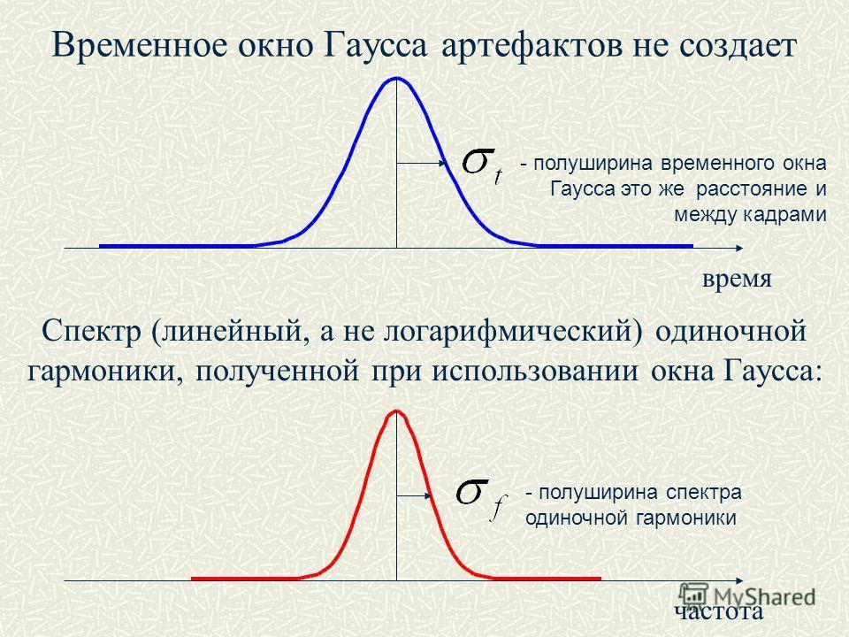 Временное окно Гаусса артефактов не создает Спектр (линейный, а не логарифмический) одиночной гармоники, полученной при использовании окна Гаусса: время частота - полуширина временного окна Гаусса это же расстояние и между кадрами - полуширина спектр