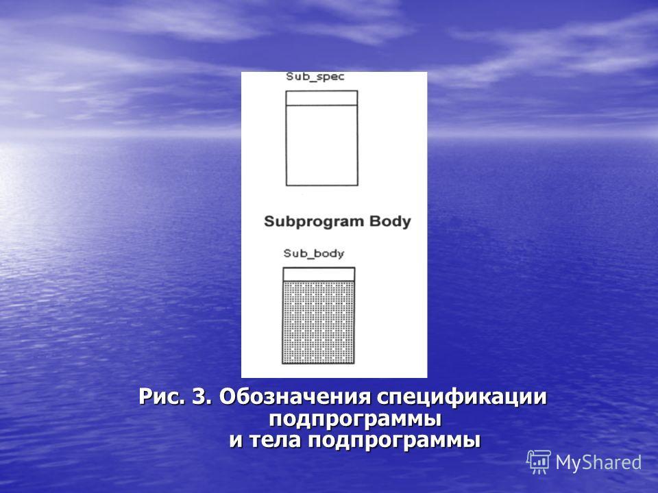Рис. 3. Обозначения спецификации подпрограммы и тела подпрограммы