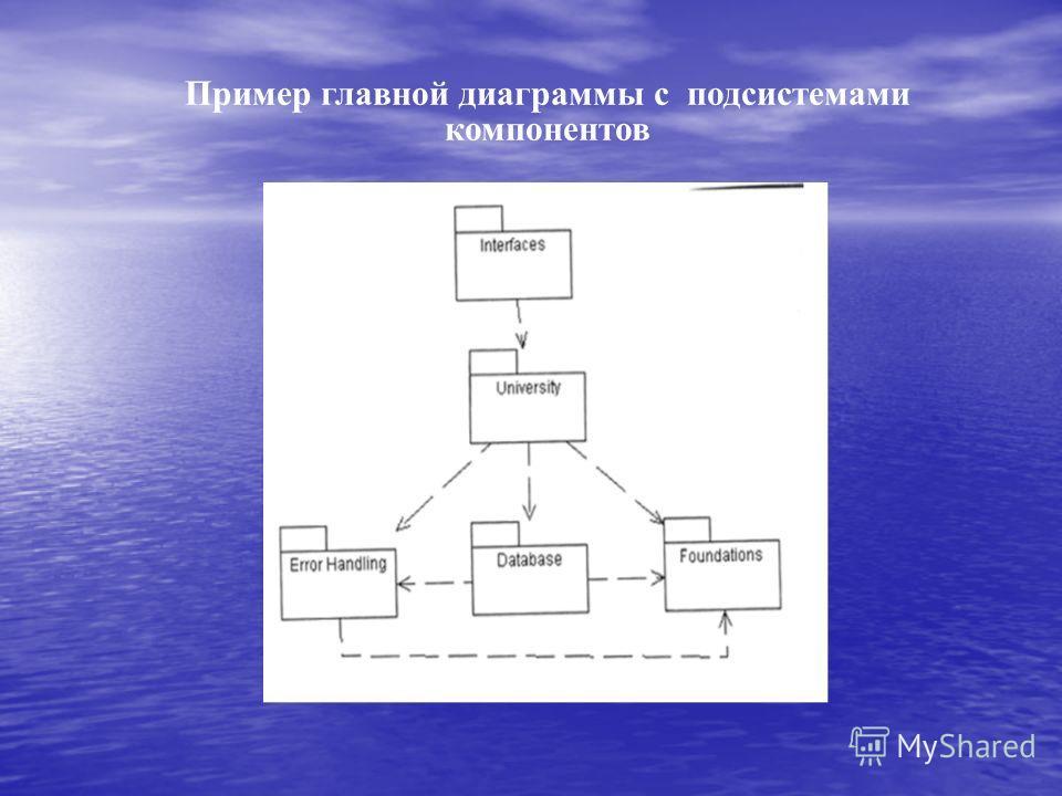 Пример главной диаграммы с подсистемами компонентов