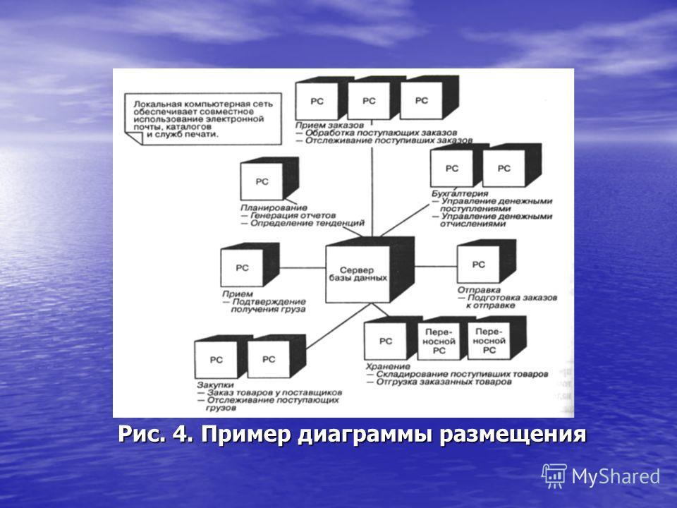 Рис. 4. Пример диаграммы размещения