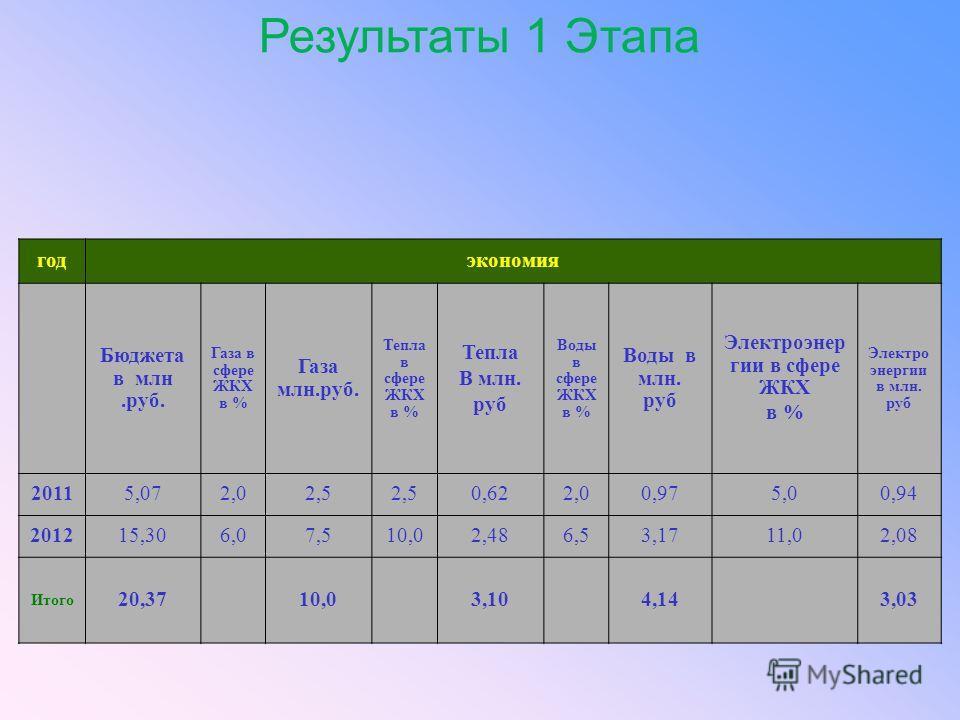 Результаты 1 Этапа годэкономия Бюджета в млн.руб. Газа в сфере ЖКХ в % Газа млн.руб. Тепла в сфере ЖКХ в % Тепла В млн. руб Воды в сфере ЖКХ в % Воды в млн. руб Электроэнер гии в сфере ЖКХ в % Электро энергии в млн. руб 20115,072,02,5 0,622,00,975,00
