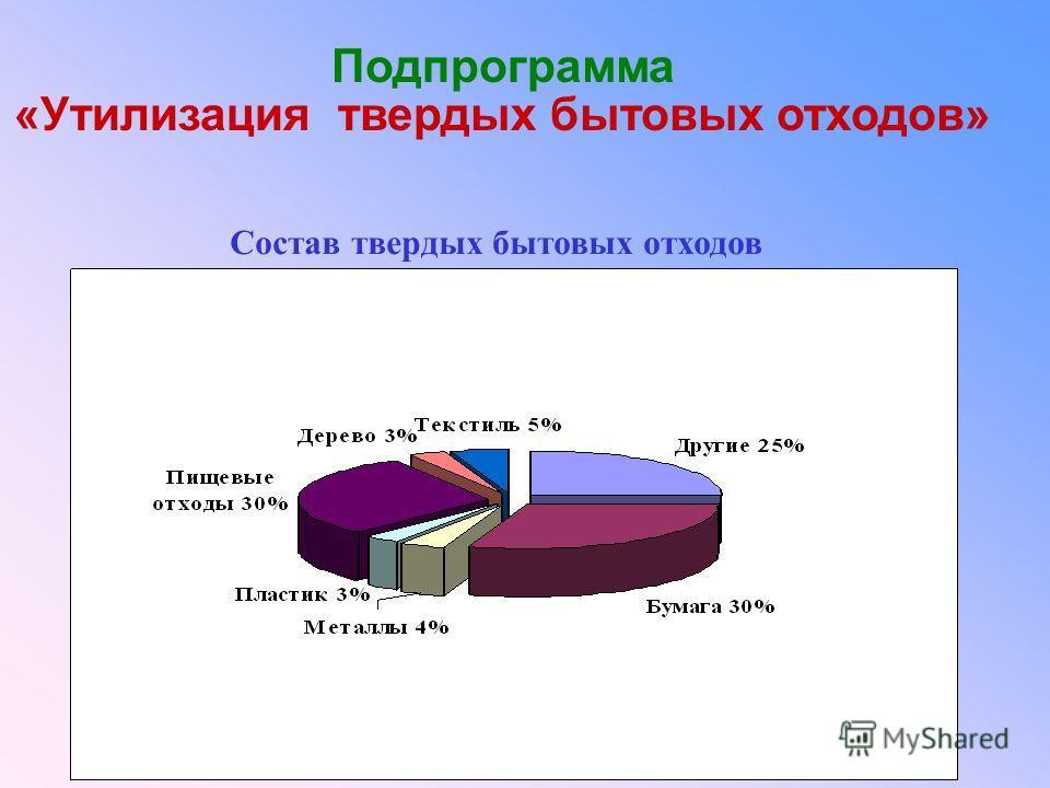 Подпрограмма «Утилизация твердых бытовых отходов» Состав твердых бытовых отходов
