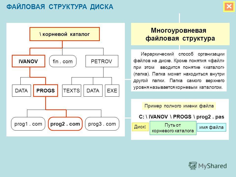 ФАЙЛОВАЯ СТРУКТУРА ДИСКА Многоуровневая файловая структура Иерархический способ организации файлов на диске. Кроме понятия «файл» при этом вводится понятие «каталог» (папка). Папка может находиться внутри другой папки. Папка самого верхнего уровня на