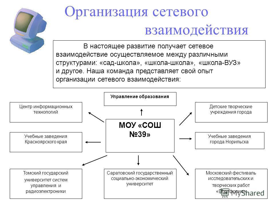 Организация сетевого взаимодействия В настоящее развитие получает сетевое взаимодействие осуществляемое между различными структурами: «сад-школа», «школа-школа», «школа-ВУЗ» и другое. Наша команда представляет свой опыт организации сетевого взаимодей