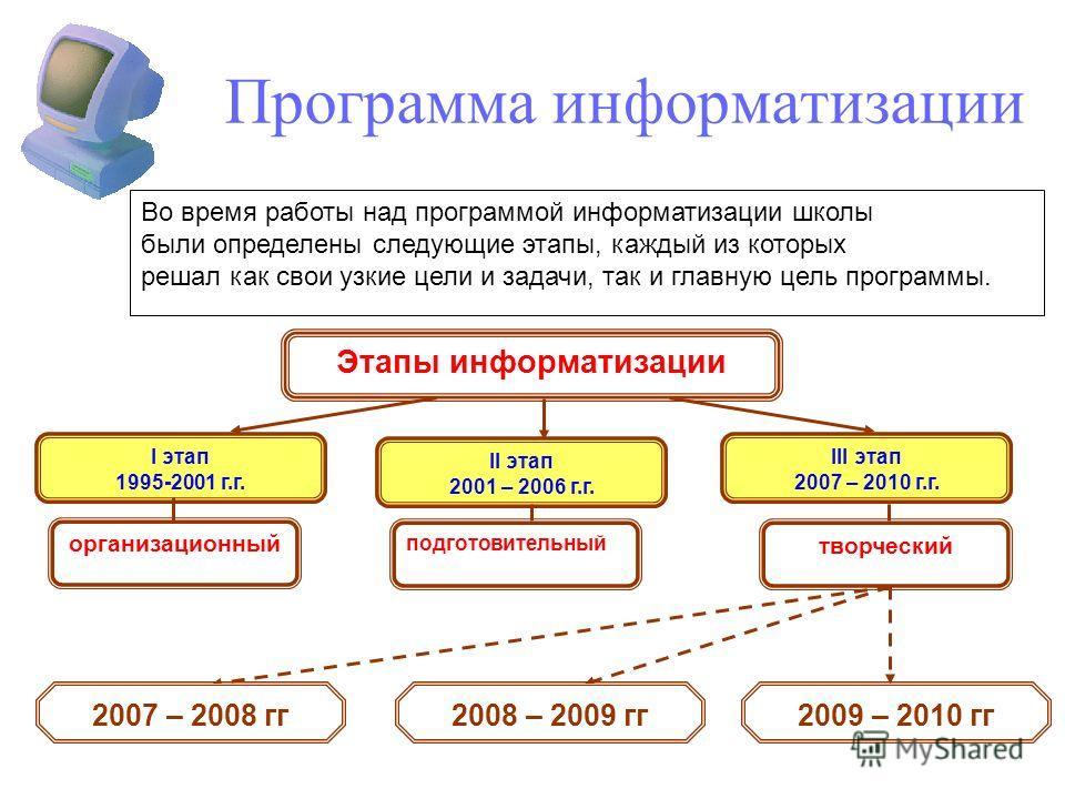 Программа информатизации Во время работы над программой информатизации школы были определены следующие этапы, каждый из которых решал как свои узкие цели и задачи, так и главную цель программы. творческий организационный подготовительный Этапы информ