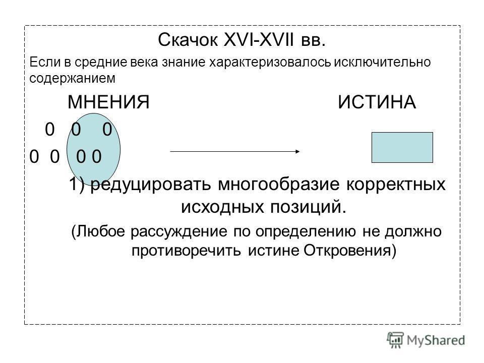 Скачок XVI-XVII вв. Если в средние века знание характеризовалось исключительно содержанием МНЕНИЯ ИСТИНА 0 0 0 0 0