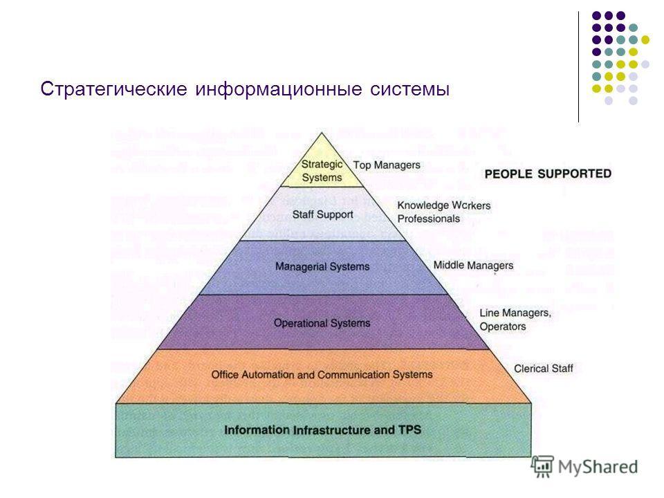 Стратегические информационные системы