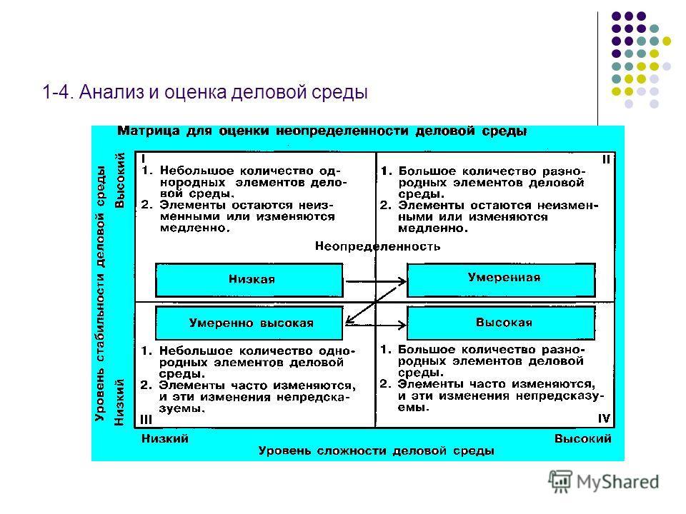 1-4. Анализ и оценка деловой среды