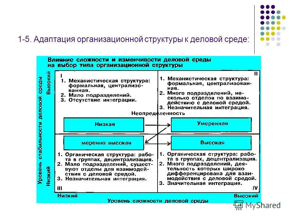 1-5. Адаптация организационной структуры к деловой среде: