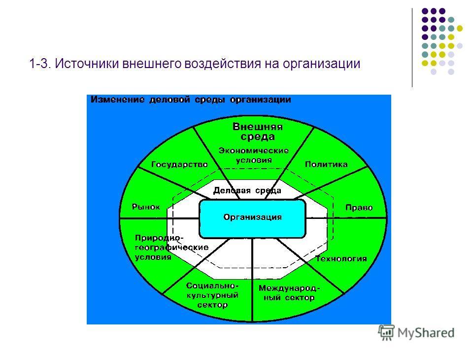 1-3. Источники внешнего воздействия на организации