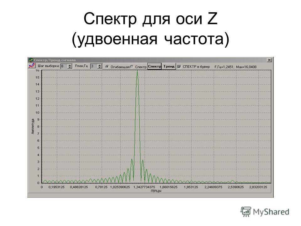 Спектр для оси Z (удвоенная частота)