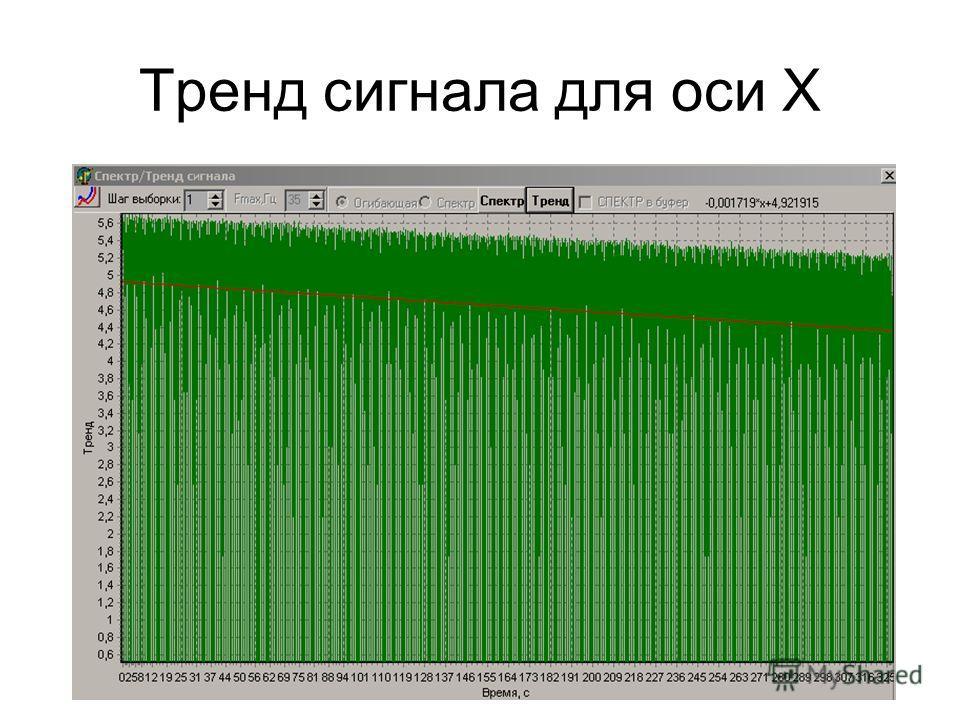 Тренд сигнала для оси X