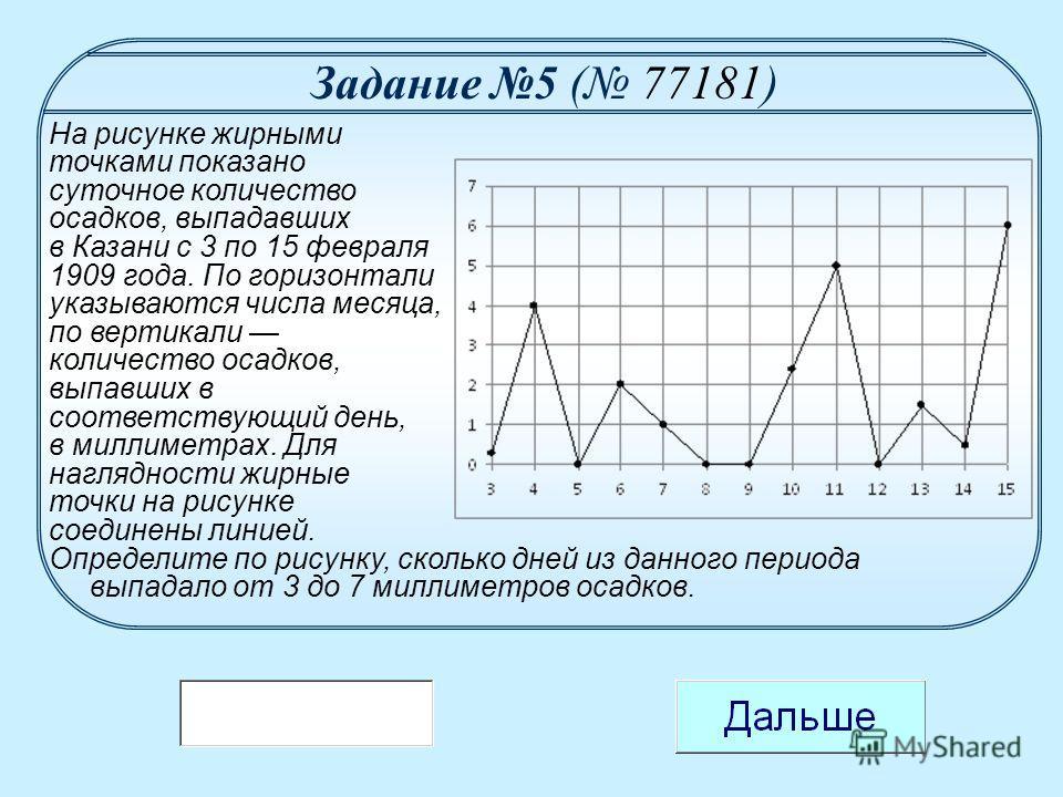 На рисунке жирными точками показано суточное количество осадков, выпадавших в Казани с 3 по 15 февраля 1909 года. По горизонтали указываются числа месяца, по вертикали количество осадков, выпавших в соответствующий день, в миллиметрах. Для наглядност