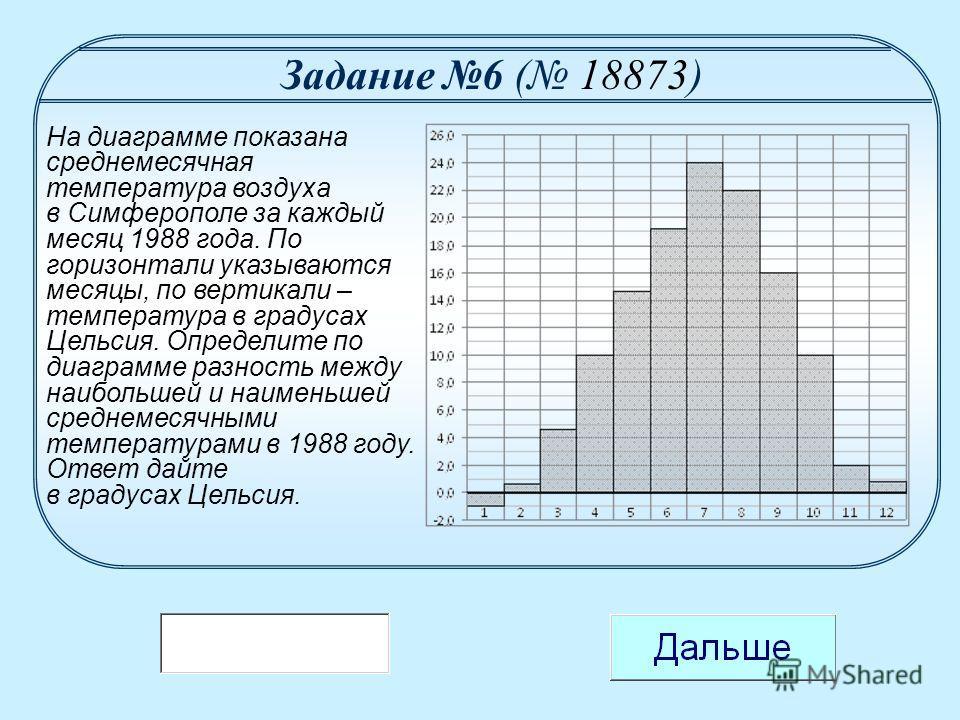 На диаграмме показана среднемесячная температура воздуха в Симферополе за каждый месяц 1988 года. По горизонтали указываются месяцы, по вертикали – температура в градусах Цельсия. Определите по диаграмме разность между наибольшей и наименьшей среднем