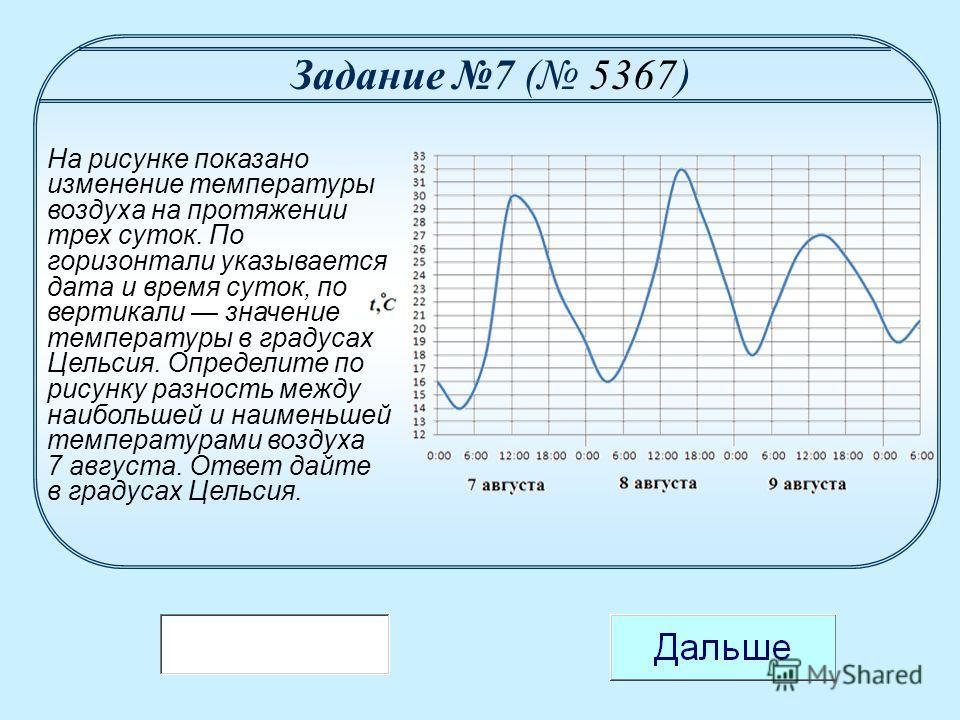 На рисунке показано изменение температуры воздуха на протяжении трех суток. По горизонтали указывается дата и время суток, по вертикали значение температуры в градусах Цельсия. Определите по рисунку разность между наибольшей и наименьшей температурам