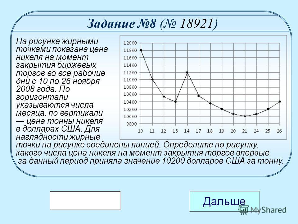 На рисунке жирными точками показана цена никеля на момент закрытия биржевых торгов во все рабочие дни с 10 по 26 ноября 2008 года. По горизонтали указываются числа месяца, по вертикали цена тонны никеля в долларах США. Для наглядности жирные точки на
