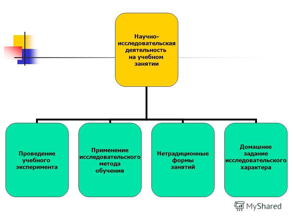 Основные направления работы МО словесников Научно-исследовательское Методическое Мониторинговое Творческое