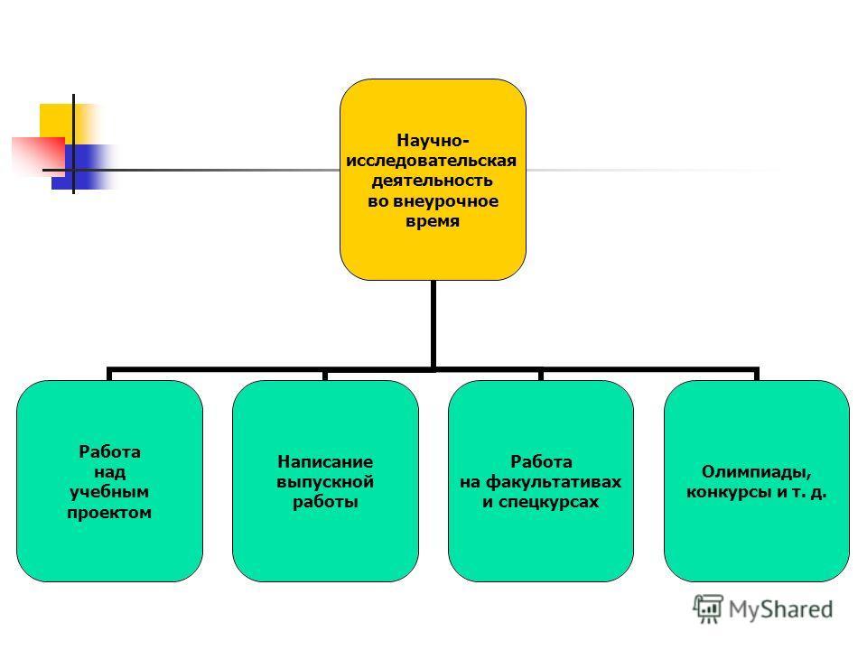 Научно- исследовательская деятельность на учебном занятии Проведение учебного эксперимента Применение исследовательского метода обучения Нетрадиционные формы занятий Домашнее задание исследовательского характера