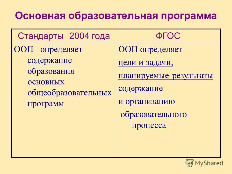 Основная образовательная программа Стандарты 2004 годаФГОС ООП определяет содержание образования основных общеобразовательных программ ООП определяет цели и задачи, планируемые результаты содержание и организацию образовательного процесса