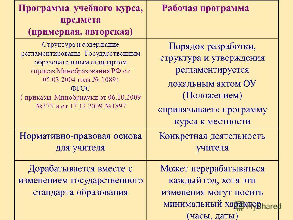 Программа учебного курса, предмета (примерная, авторская) Рабочая программа Структура и содержание регламентированы Государственным образовательным стандартом (приказ Минобразования РФ от 05.03.2004 года 1089) ФГОС ( приказы Минобрнауки от 06.10.2009