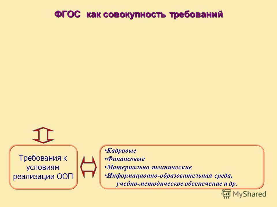 Требования к условиям реализации ООП ФГОС как совокупность требований Кадровые Финансовые Материально-технические Информационно-образовательная среда, учебно-методическое обеспечение и др.
