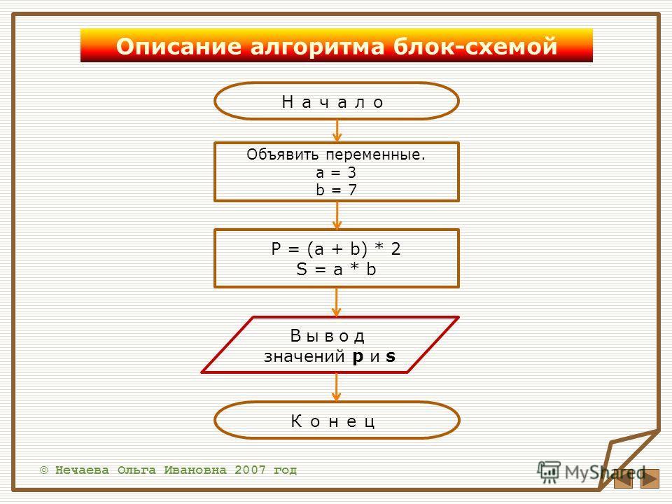 © Нечаева Ольга Ивановна 2007 год Описание алгоритма блок-схемой Начало Объявить переменные. a = 3 b = 7 P = (a + b) * 2 S = a * b Вывод значений p и s Конец