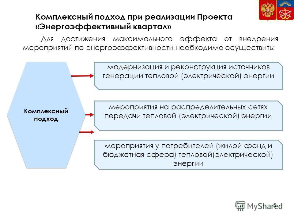 Комплексный подход при реализации Проекта «Энергоэффективный квартал» Для достижения максимального эффекта от внедрения мероприятий по энергоэффективности необходимо осуществить: Комплексный подход модернизация и реконструкция источников генерации те