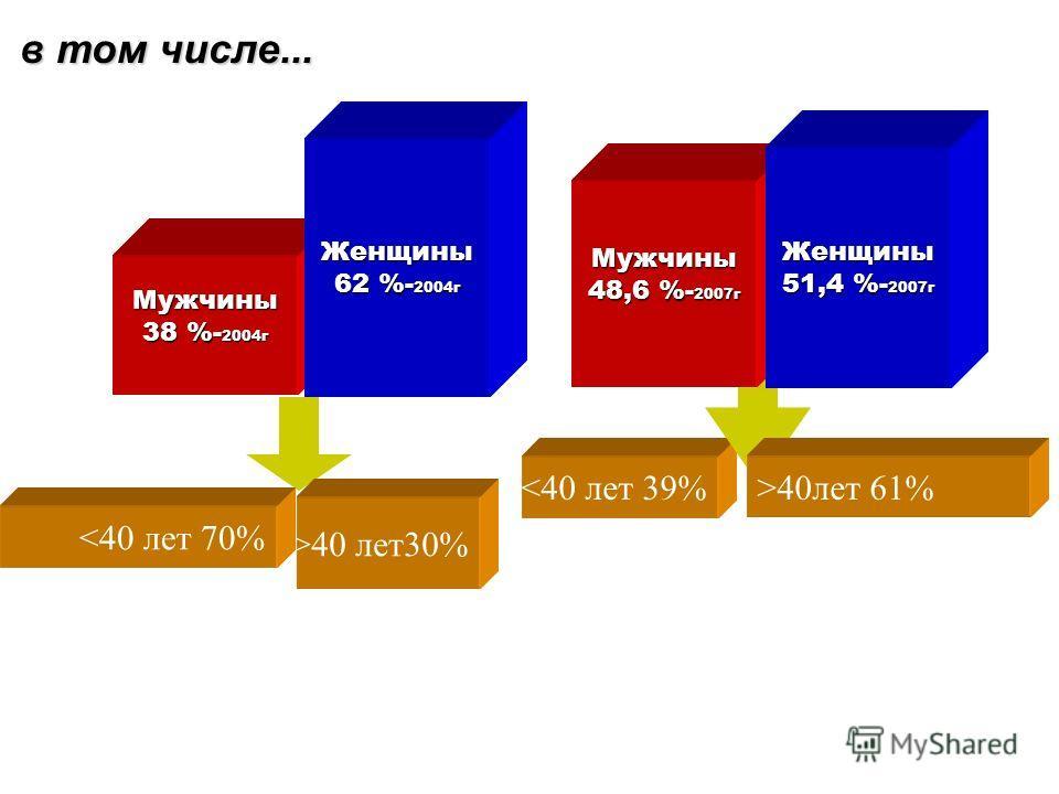 Состав респондентов 100% Профессорско-преподавательскийсостав