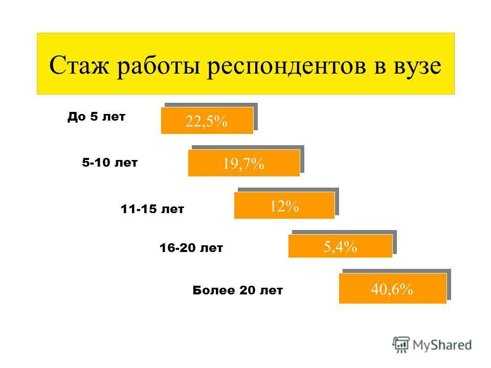 40лет 61% в том числе... Мужчины 48,6 %- 2007г Женщины 51,4 %- 2007г Мужчины 38 %- 2004г Женщины 62 %- 2004г >40 лет30%