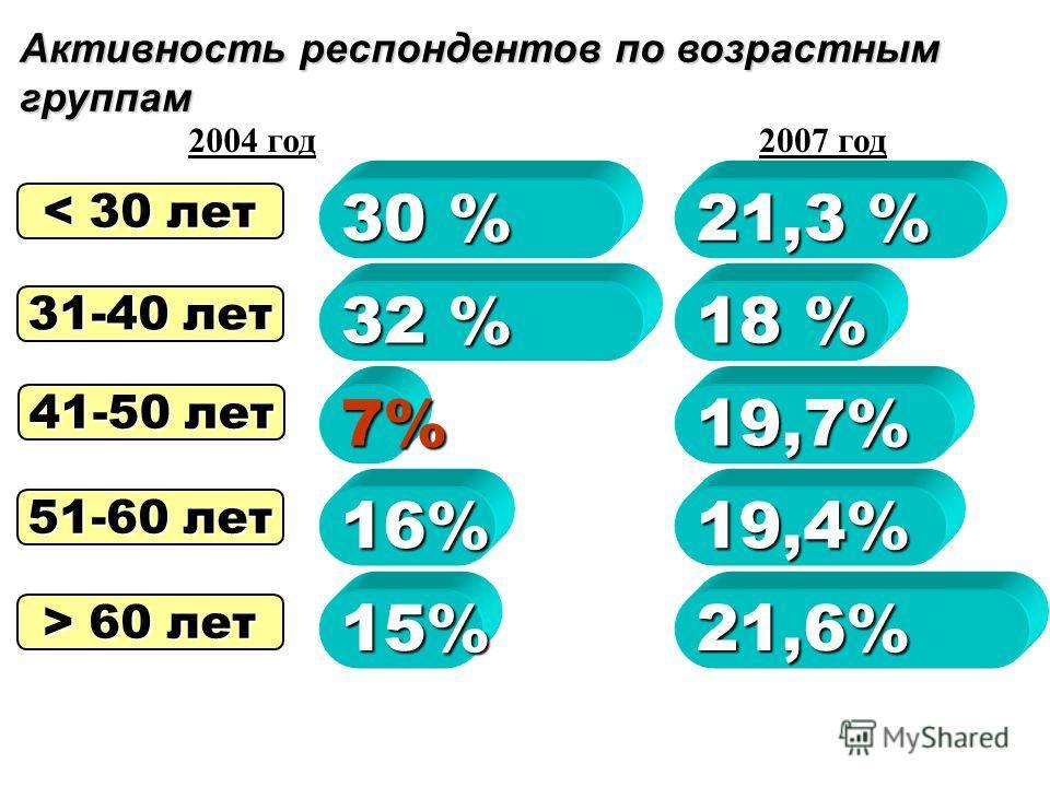 Стаж работы респондентов в вузе 22,5% 19,7% 12% 5,4% 40,6% До 5 лет 5-10 лет 11-15 лет 16-20 лет Более 20 лет
