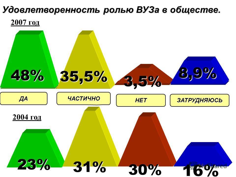< 30 лет 31-40 лет 41-50 лет 51-60 лет > 60 лет 15% 16% 7% 32 % 30 % Активность респондентов по возрастным группам 2004 год2007 год 21,6% 19,4% 19,7% 18 % 21,3 %