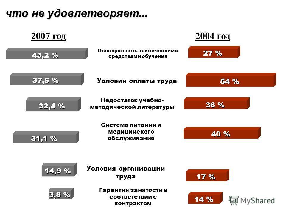 что удовлетворяет частично... Отношение руководства 38,1 % Льготы (отдых, сан. лечение) 36,8 % Возможности для повышения квалификации 45,4 % Деятельность администрации 41,3 % Условия организации труда 56,8 % 46 % 22 % 30 % 35 % 19 % 2007 год2004 год